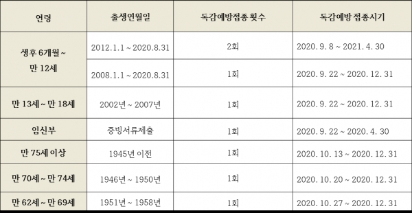 2020~2021년 연령별 독감예방접종시기