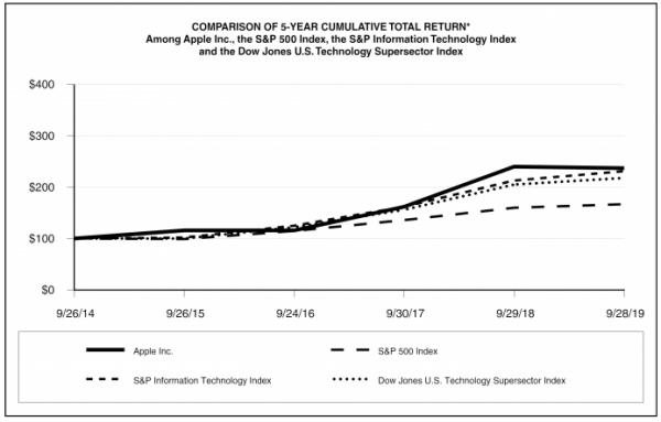 [그래프 1] 애플 주식 성장 비교(애플 주가, S&P 500 지수, 다우존스 기술주 지수)
