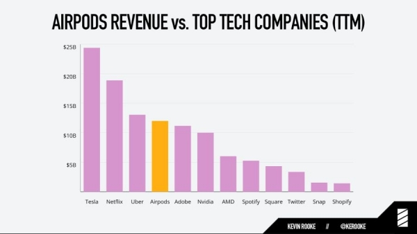 [그래프 3] 에어팟과 타테크기업 매출액 비교