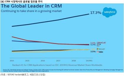 CRM 시장 글로벌 점유율 추이 (출처: 세일즈포스닷컴)
