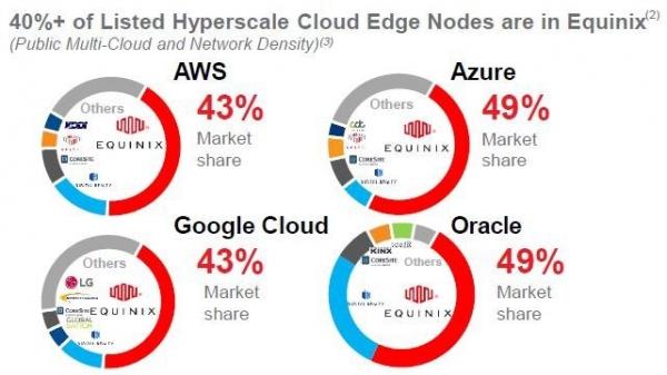 AWS, Azure, Google Cloud, Oracle 에퀴닉스 노드 이용율 (출처: 에퀴닉스)